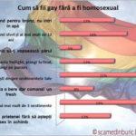 Cum să fii gay fără să fii homosexual