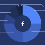 Ce-ai făcut pe Facebook în 2020